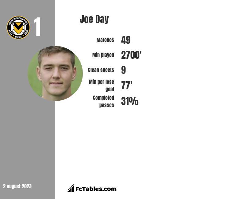 Joe Day infographic
