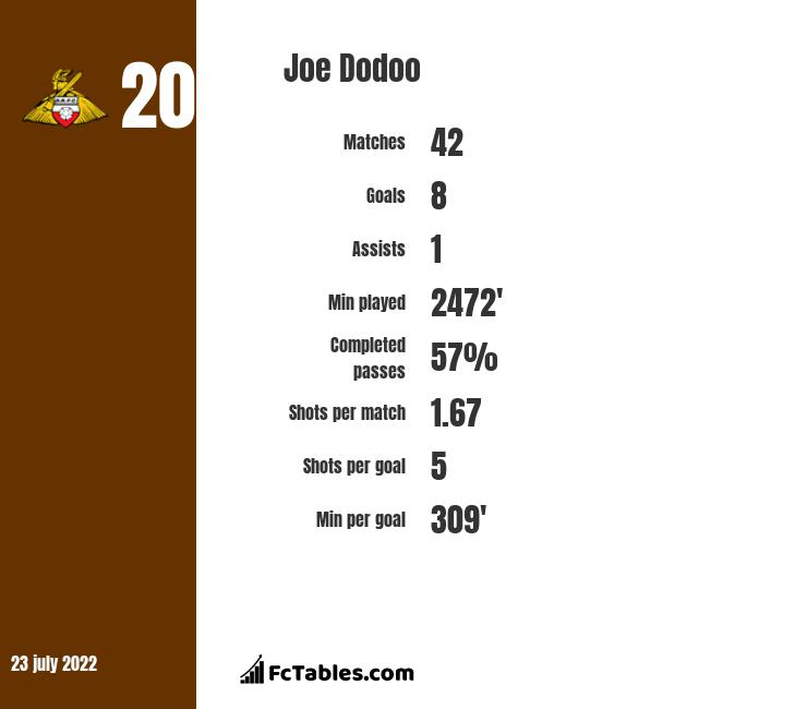 Joe Dodoo infographic statistics for Bolton Wanderers