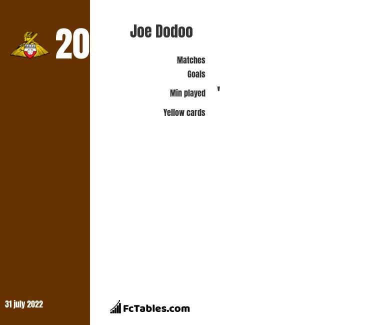 Joe Dodoo infographic