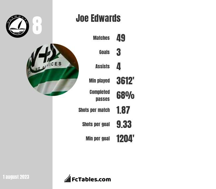 Joe Edwards infographic