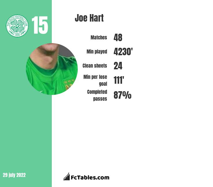 Joe Hart infographic
