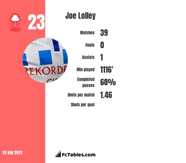 Joe Lolley infographic