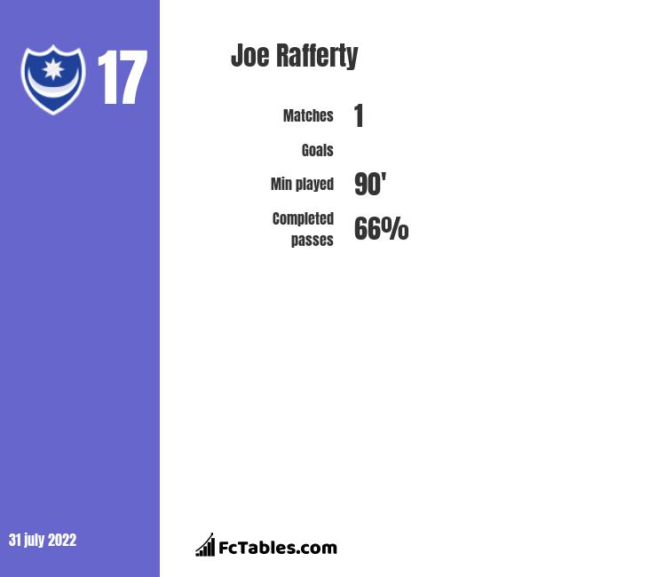 Joe Rafferty infographic statistics for Preston North End