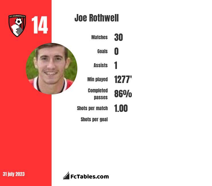 Joe Rothwell infographic