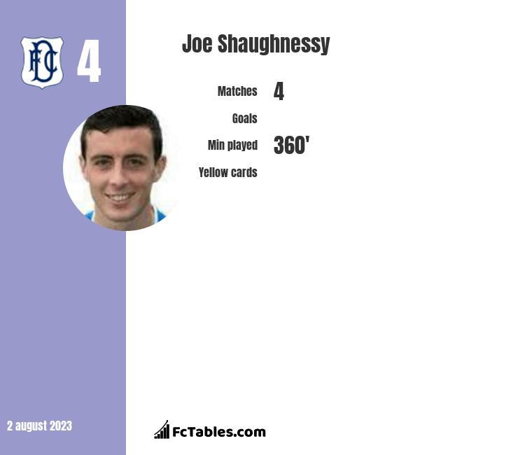 Joe Shaughnessy infographic