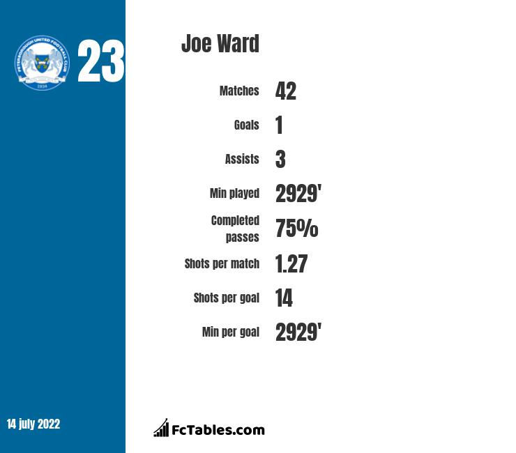 Joe Ward infographic