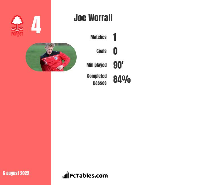 Joe Worrall infographic