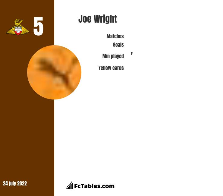 Joe Wright infographic