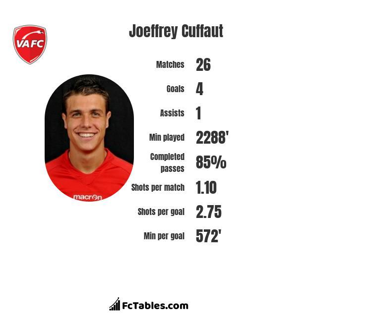 Joeffrey Cuffaut infographic