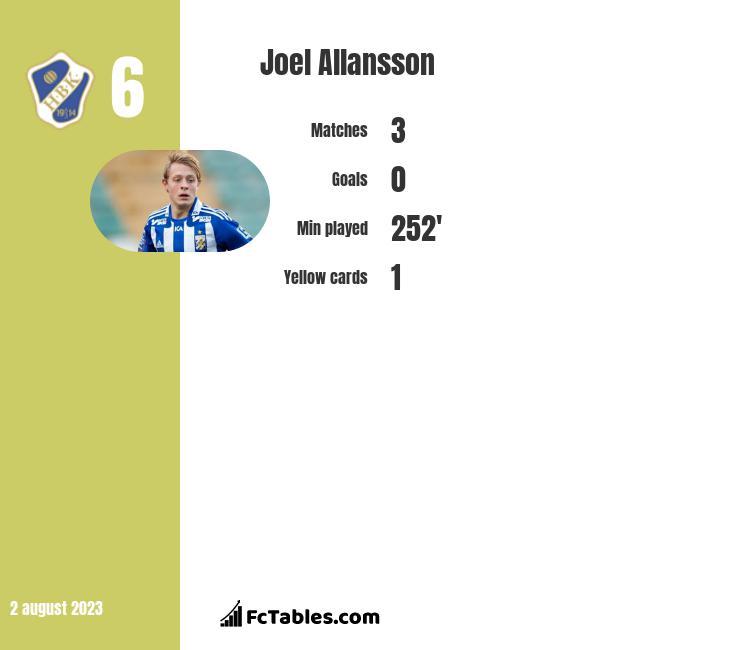 Joel Allansson infographic