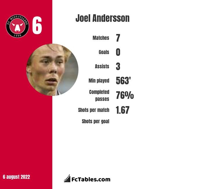 Joel Andersson infographic