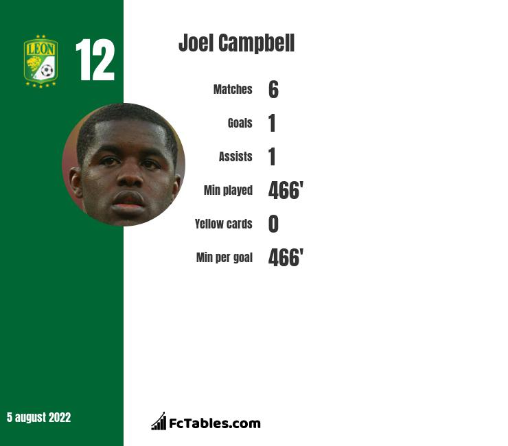 Joel Campbell infographic statistics for Leon