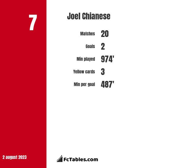 Joel Chianese infographic