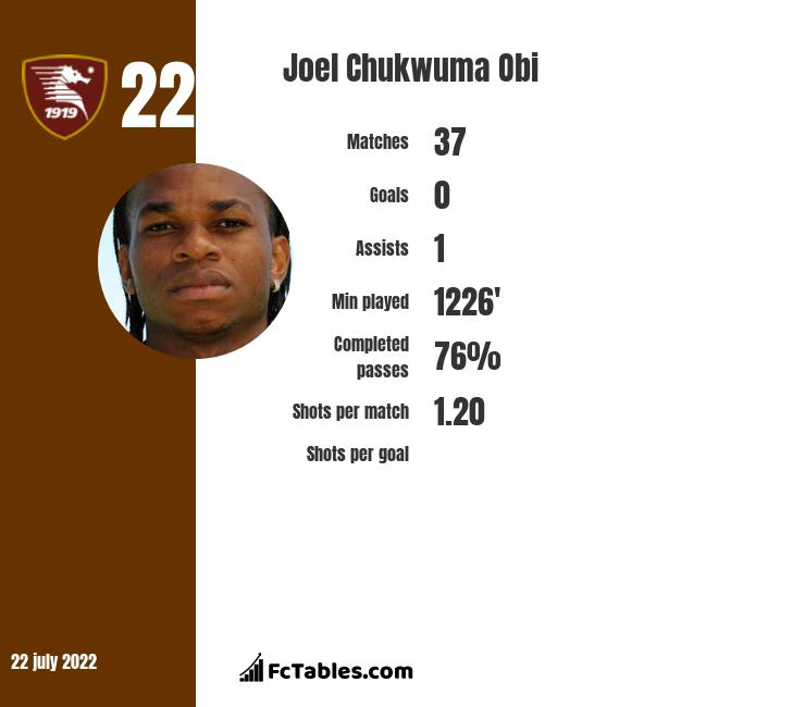 Joel Chukwuma Obi infographic
