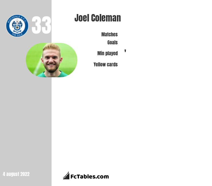 Joel Coleman infographic statistics for Shrewsbury