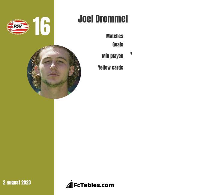 Joel Drommel infographic