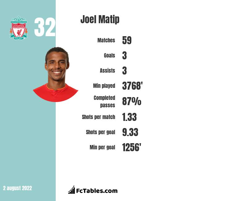 Joel Matip infographic statistics for Liverpool