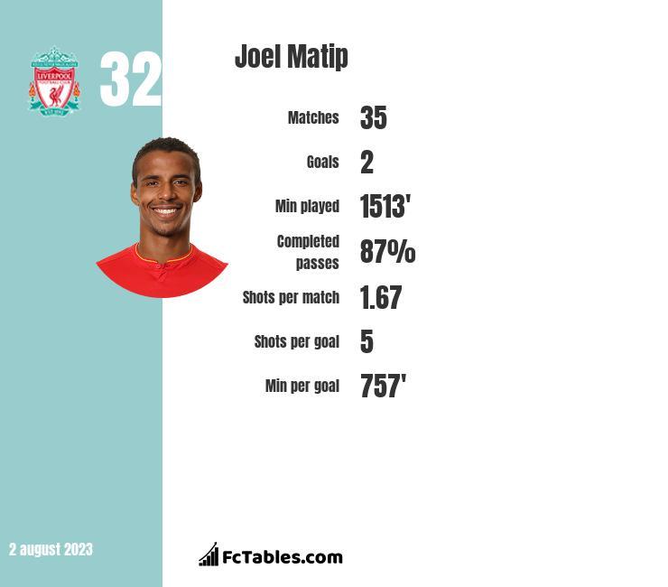 Joel Matip infographic