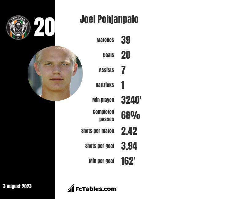 Joel Pohjanpalo infographic