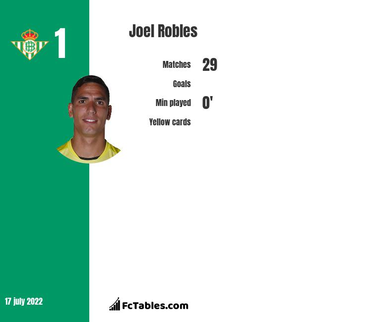 Joel Robles infographic statistics for Real Betis