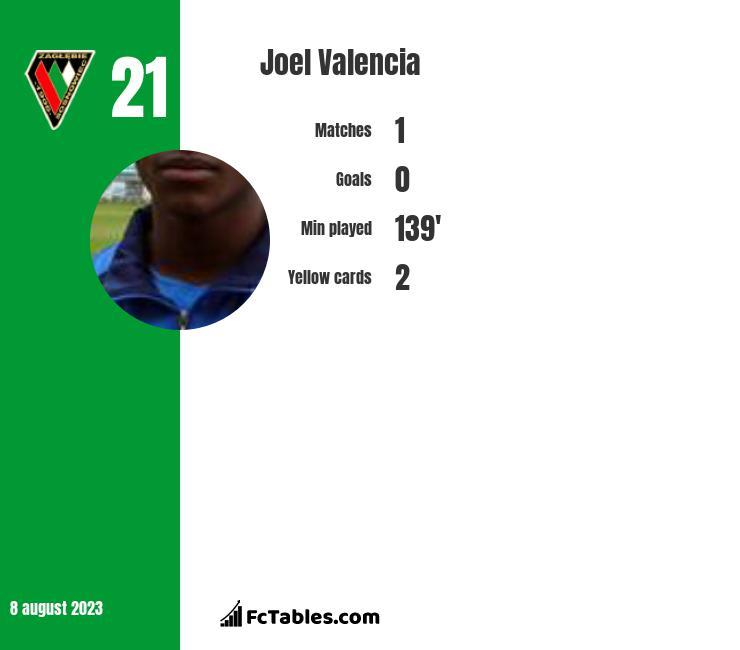Joel Valencia infographic
