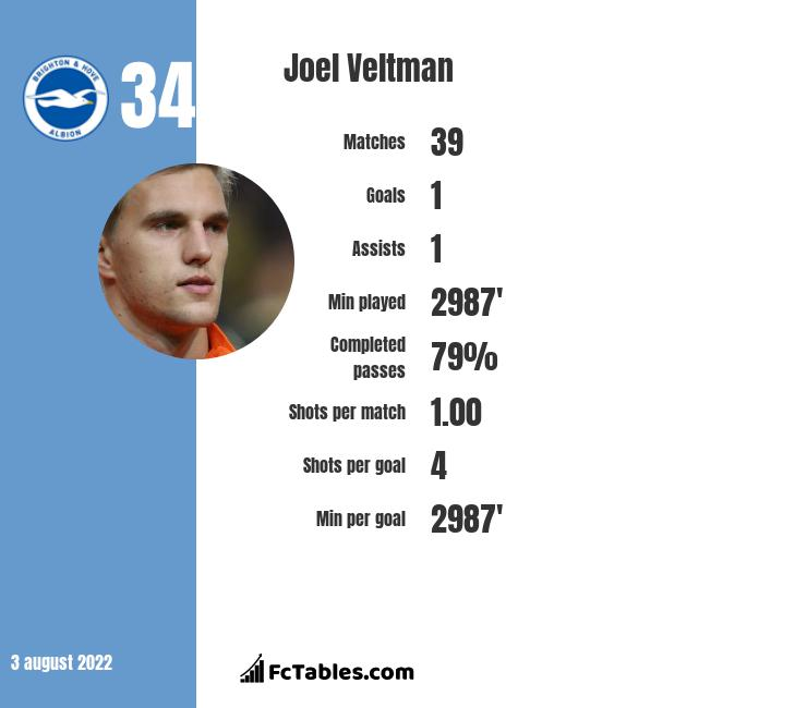 Joel Veltman infographic statistics for Brighton