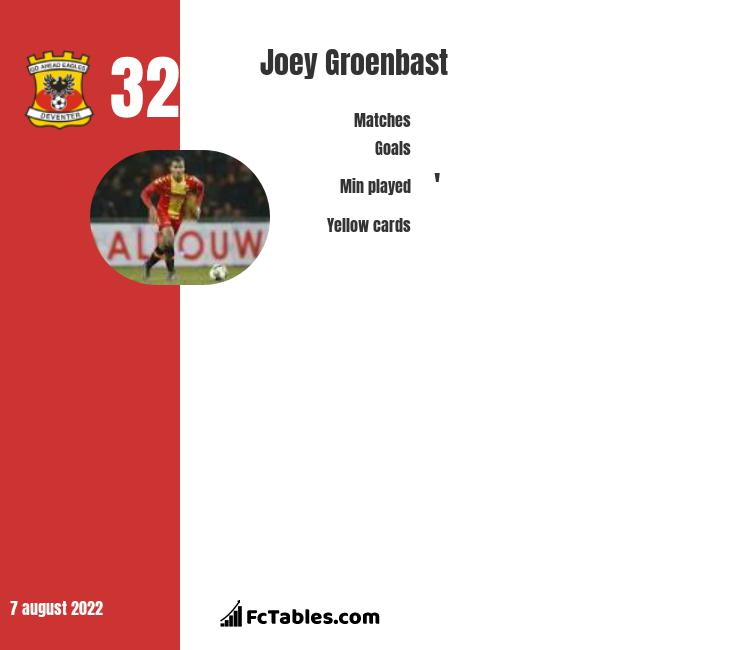 Joey Groenbast infographic statistics for Go Ahead Eagles