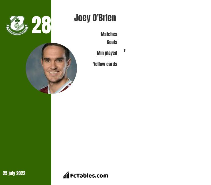 Joey O'Brien infographic