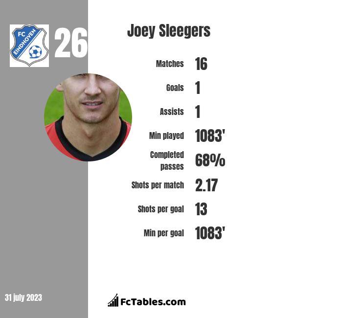 Joey Sleegers infographic