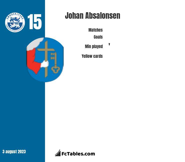 Johan Absalonsen infographic