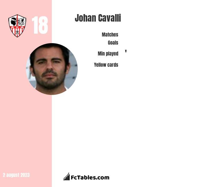 Johan Cavalli infographic