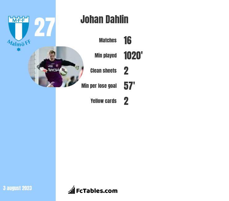 Johan Dahlin infographic