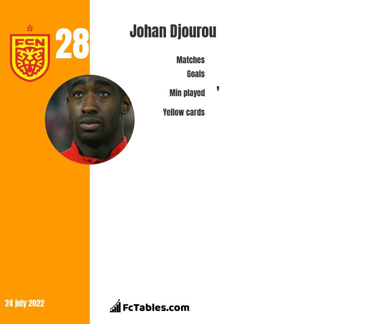 Johan Djourou infographic statistics for Sion
