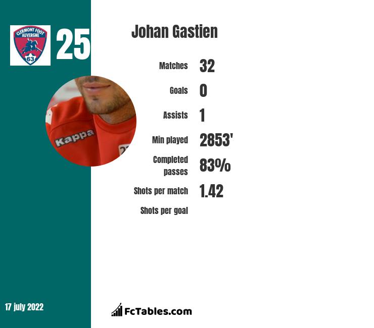 Johan Gastien infographic statistics for Clermont Foot