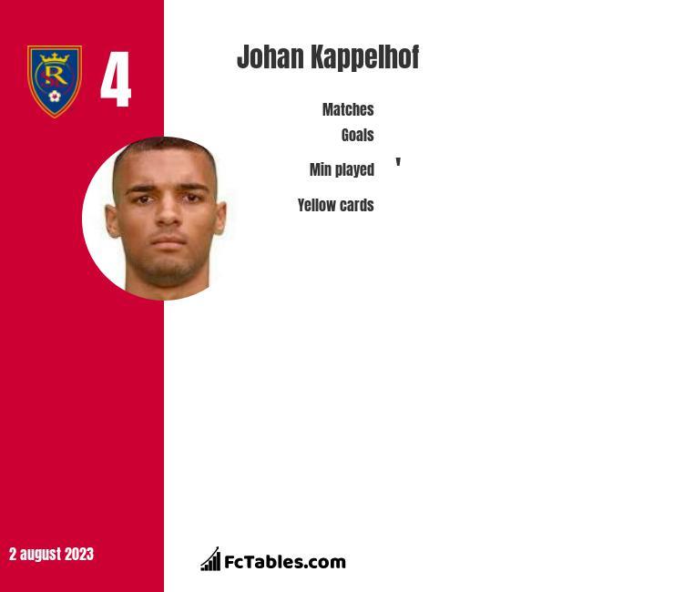 Johan Kappelhof infographic