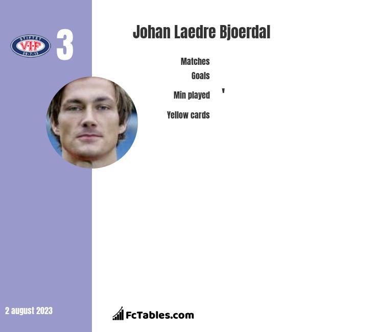 Johan Laedre Bjoerdal infographic