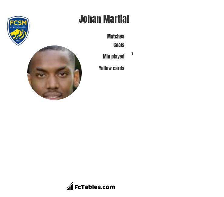 Johan Martial infographic