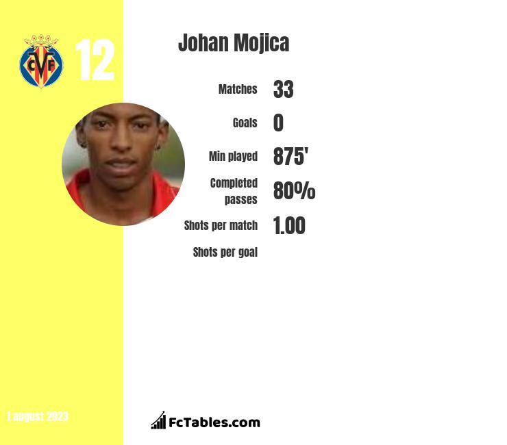Johan Mojica infographic