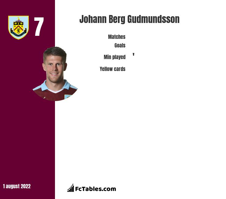 Johann Berg Gudmundsson infographic statistics for Burnley