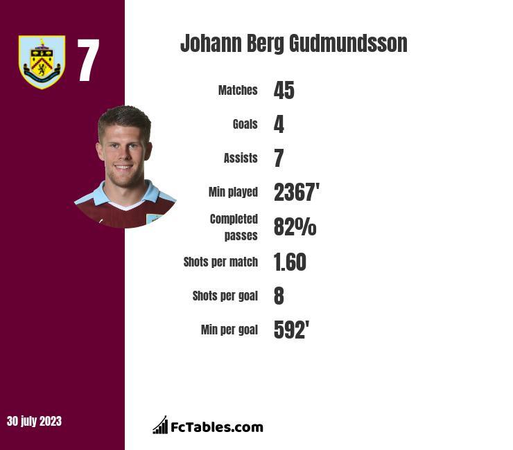 Johann Berg Gudmundsson infographic