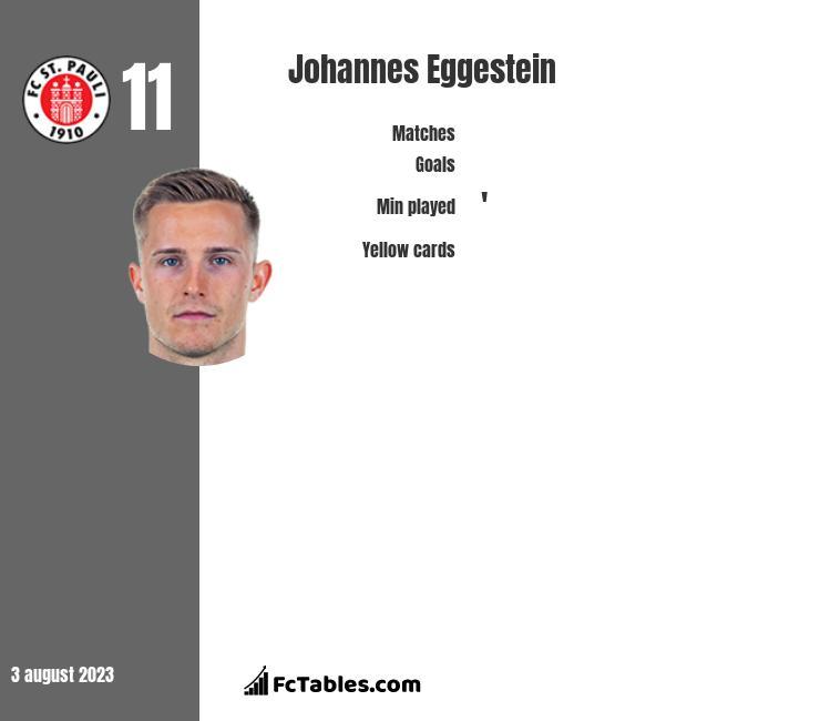 Johannes Eggestein infographic