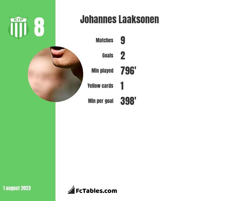 Johannes Laaksonen infographic