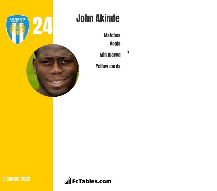 John Akinde infographic