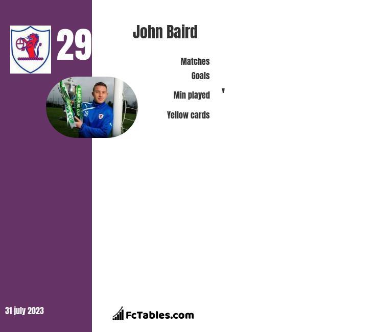 John Baird infographic