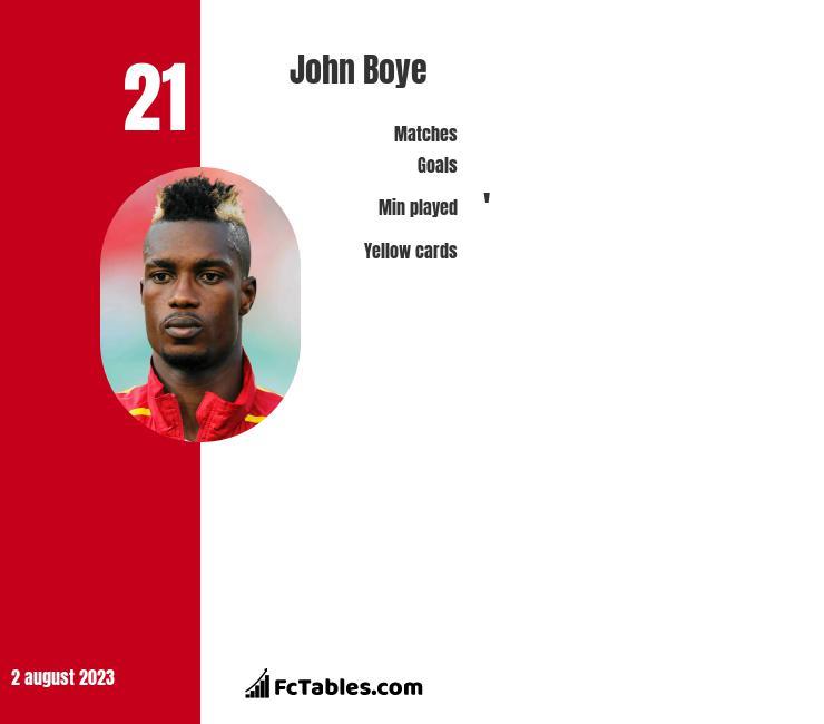 John Boye infographic