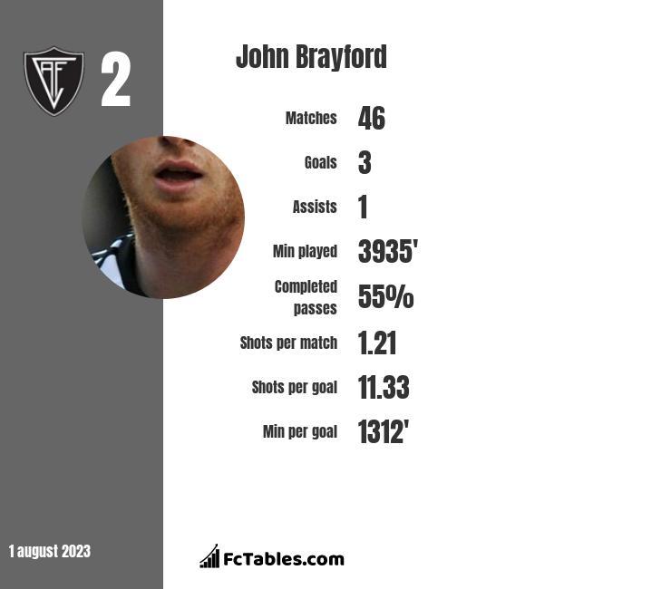 John Brayford infographic