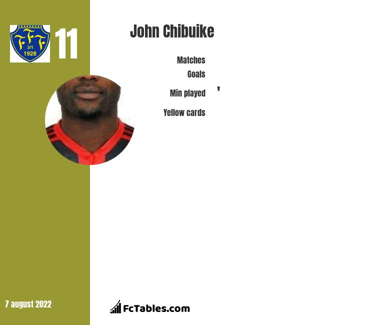 John Chibuike infographic statistics for Falkenbergs FF