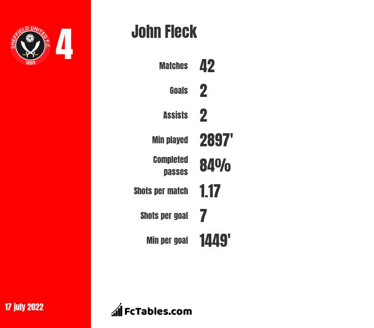 John Fleck infographic