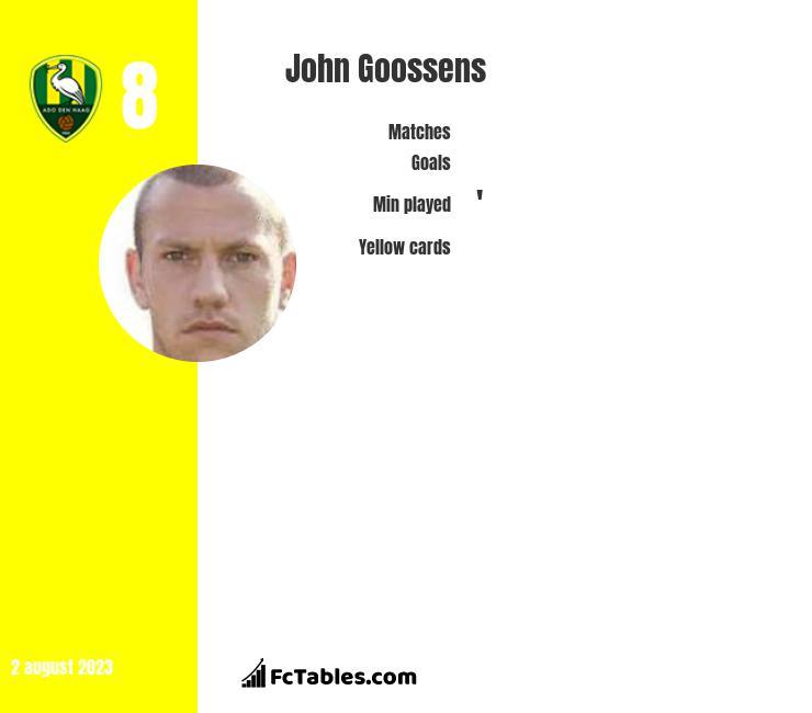John Goossens infographic