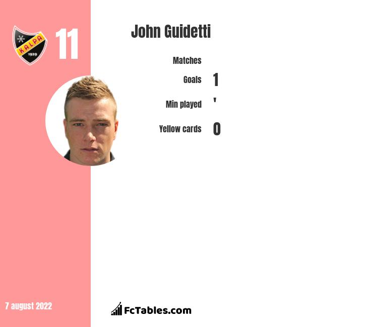 John Guidetti infographic statistics for Hannover 96